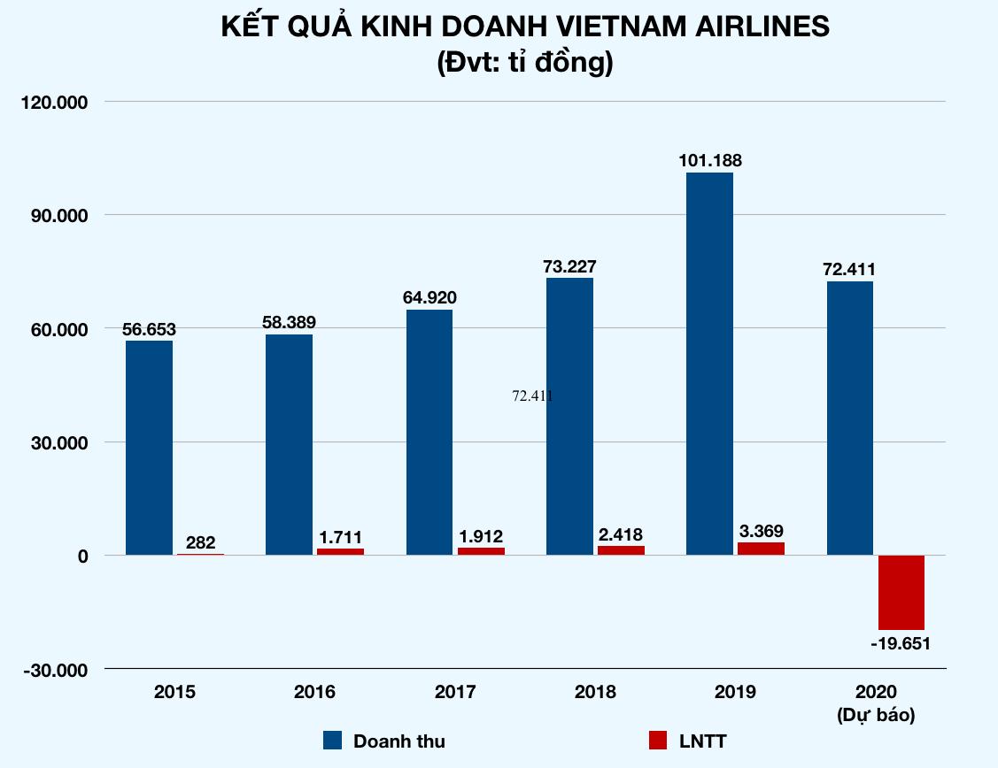 Vietnam Airlines lo lỗ gần 20.000 tỉ vì dịch Covid-19, muốn được hỗ trợ ngay 12.000 tỉ đồng - Ảnh 2.
