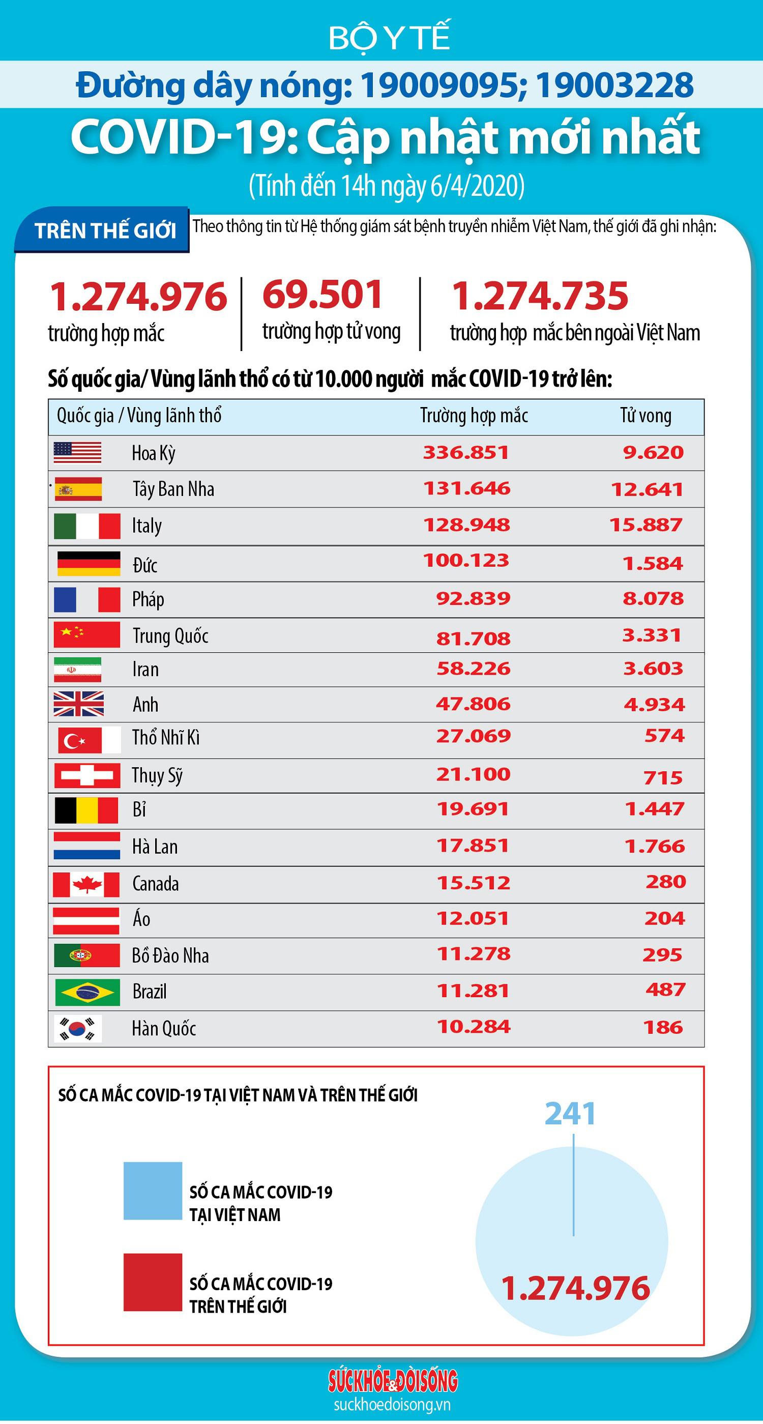 Cập nhật dịch Covid-19 trên thế giới ngày 6/4: Số ca tử vong ở Italy thấp nhất trong hai tuần, Nhật Bản sắp ban bố tình trạng khẩn cấp - Ảnh 1.
