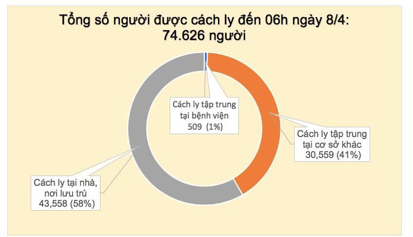 Cập nhật tình hình virus corona ở Việt Nam ngày 8/4: Thêm 2 ca nhiễm mới, dự kiến 3 bệnh nhân khỏi bệnh hôm nay - Ảnh 2.
