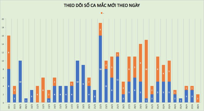 Cập nhật tình hình virus corona ở Việt Nam ngày 8/4: Chỉ thêm 2 ca nhiễm trong ngày, 42 bệnh nhân khác đã âm tính - Ảnh 1.