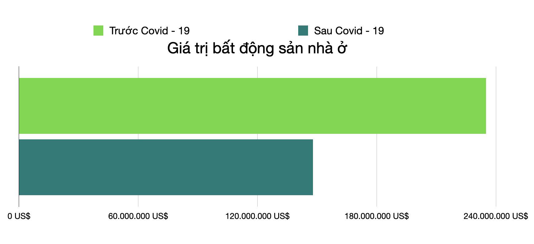 Mất hàng tỉ USD vì Covid - 19, ông Trump rời top 1.000 người giàu nhất thế giới - Ảnh 3.