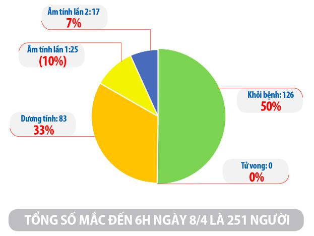 Cập nhật tình hình virus corona ở Việt Nam ngày 8/4: Chỉ thêm 2 ca nhiễm trong ngày, 42 bệnh nhân khác đã âm tính - Ảnh 2.