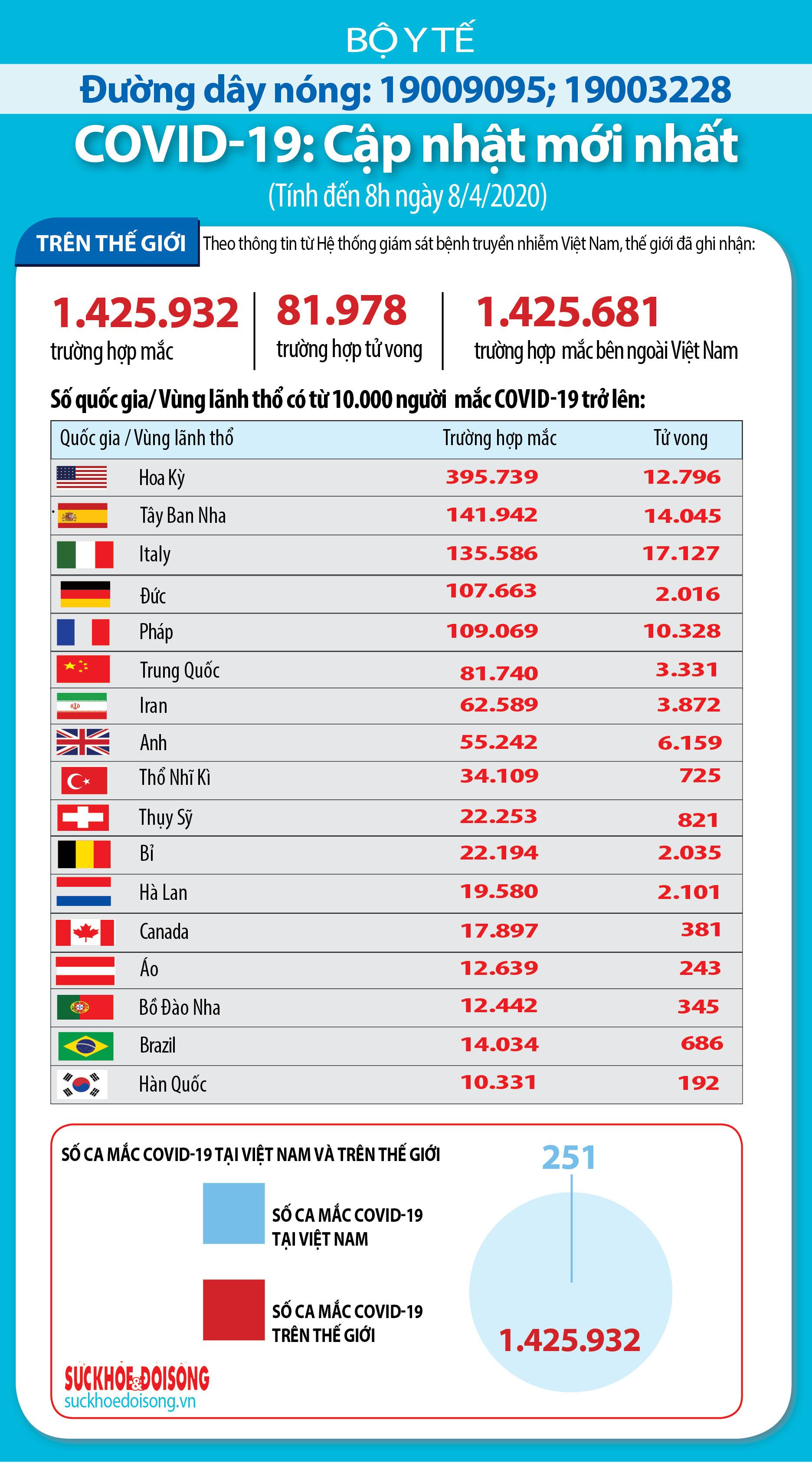 Cập nhật dịch virus corona trên thế giới ngày 8/4: ASEAN ghi nhận thêm hàng trăm ca nhiễm mới, Mỹ có số tử vong cao nhất trong ngày với 1.941 ca - Ảnh 1.