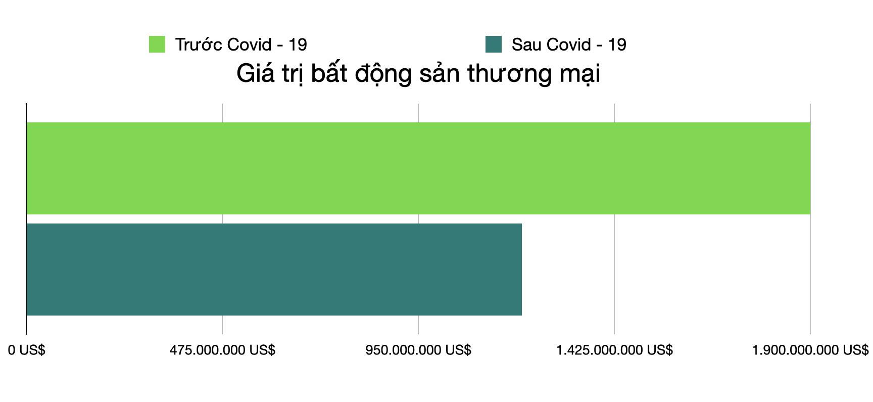 Mất hàng tỉ USD vì Covid - 19, ông Trump rời top 1.000 người giàu nhất thế giới - Ảnh 2.