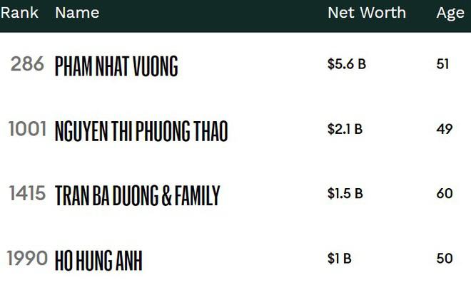 Bốn đại gia Việt trong danh sách tỉ phú năm 2020 - Ảnh 1.
