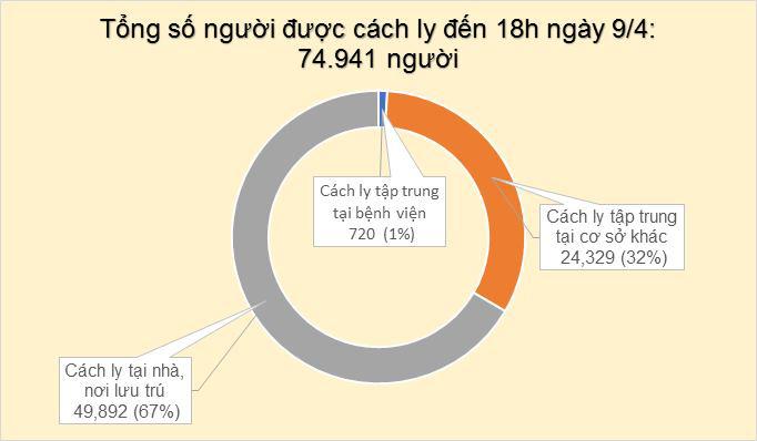 Cập nhật tình hình virus corona ở Việt Nam ngày 9/4: Thêm 4 ca nhiễm mới, 128 bệnh nhân đã khỏi bệnh - Ảnh 3.