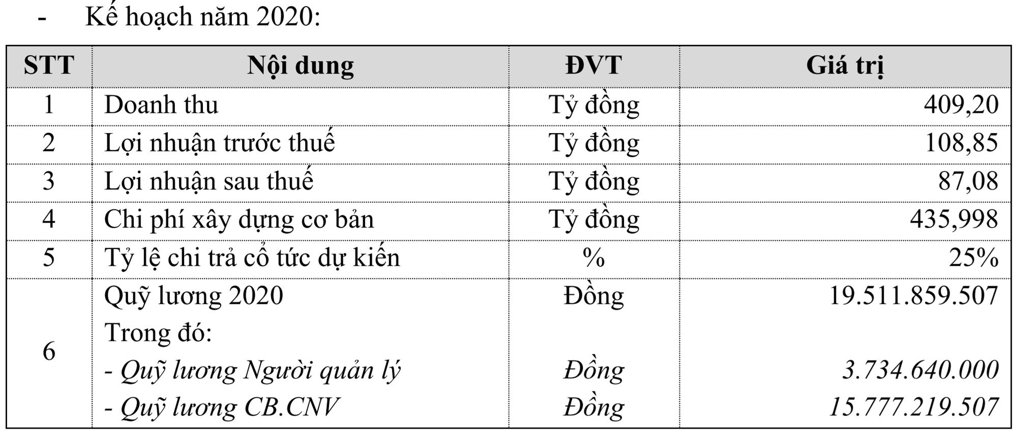 Sonadezi Long Thành: Mục tiêu lãi ròng năm 2020 có thể giảm hơn 40% do ảnh hưởng từ dịch Covid-19 - Ảnh 1.