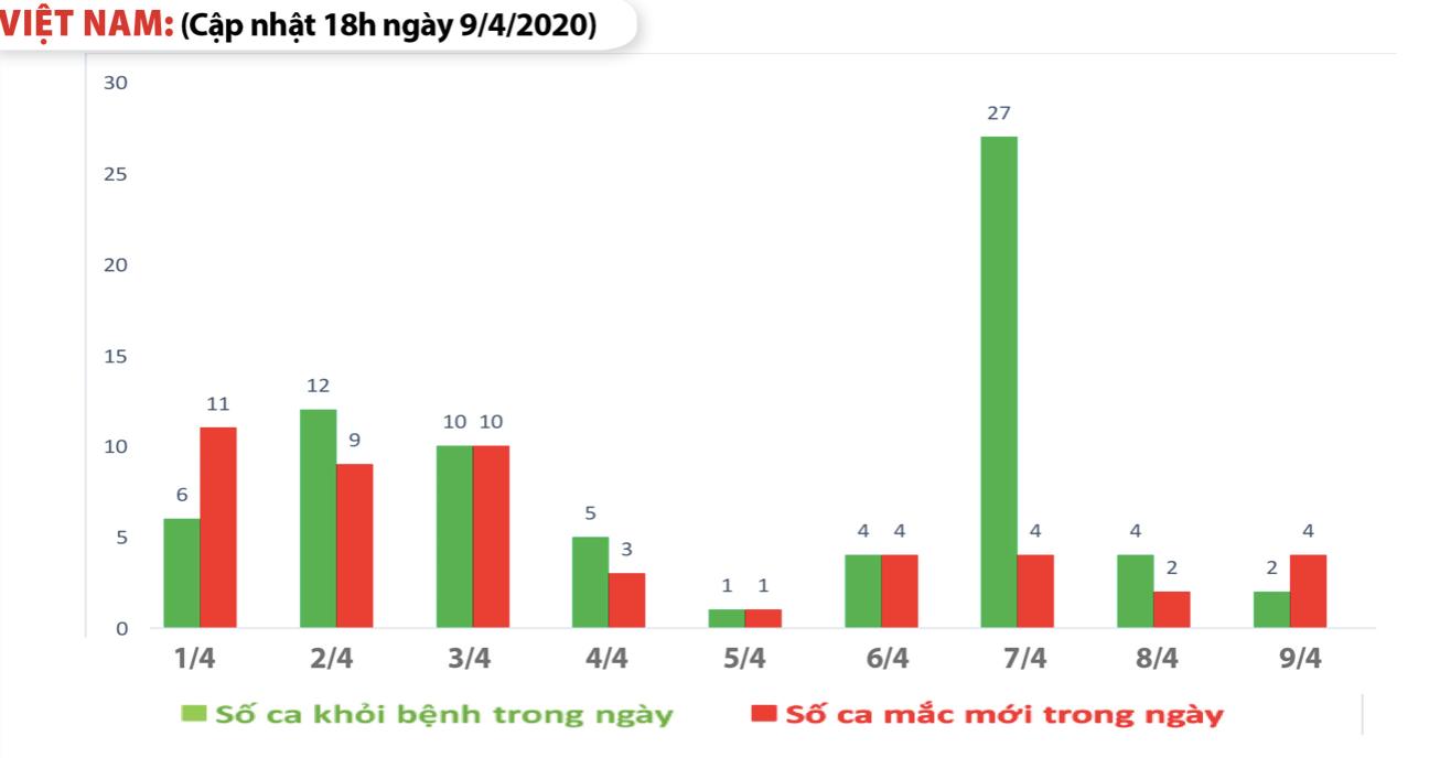 Cập nhật tình hình virus corona ở Việt Nam ngày 9/4: Thêm 4 ca nhiễm mới, 128 bệnh nhân đã khỏi bệnh - Ảnh 1.