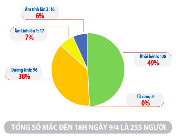 Cập nhật tình hình virus corona ở Việt Nam ngày 9/4: Thêm 4 ca nhiễm mới, 128 bệnh nhân đã khỏi bệnh - Ảnh 2.
