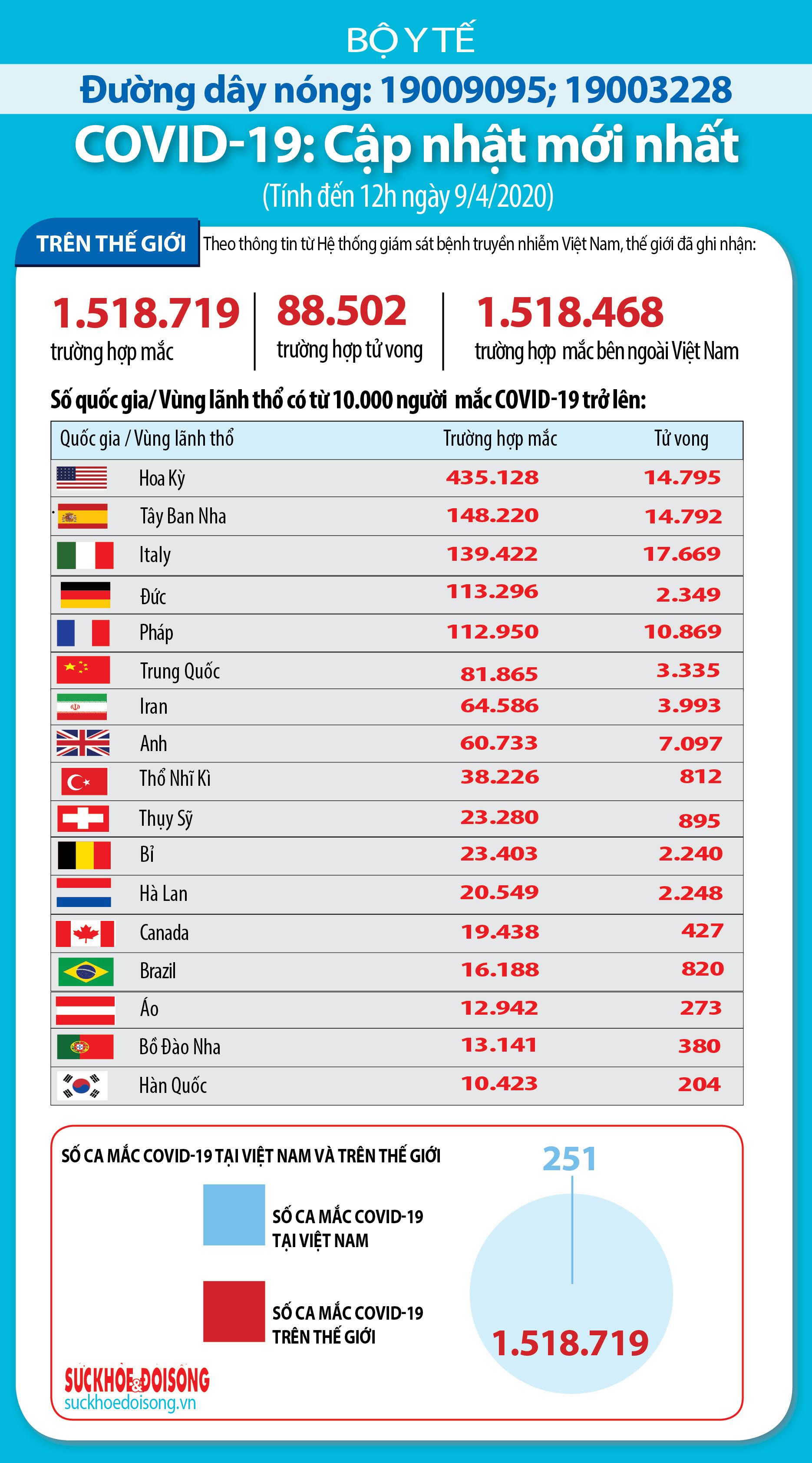 Cập nhật dịch Covid-19 trên thế giới ngày 9/4: Số ca nhiễm bệnh ở Nga tăng đột biến, Italy ghi nhận số ca tử vong tiếp tục giảm trong 3 ngày liên tiếp - Ảnh 5.
