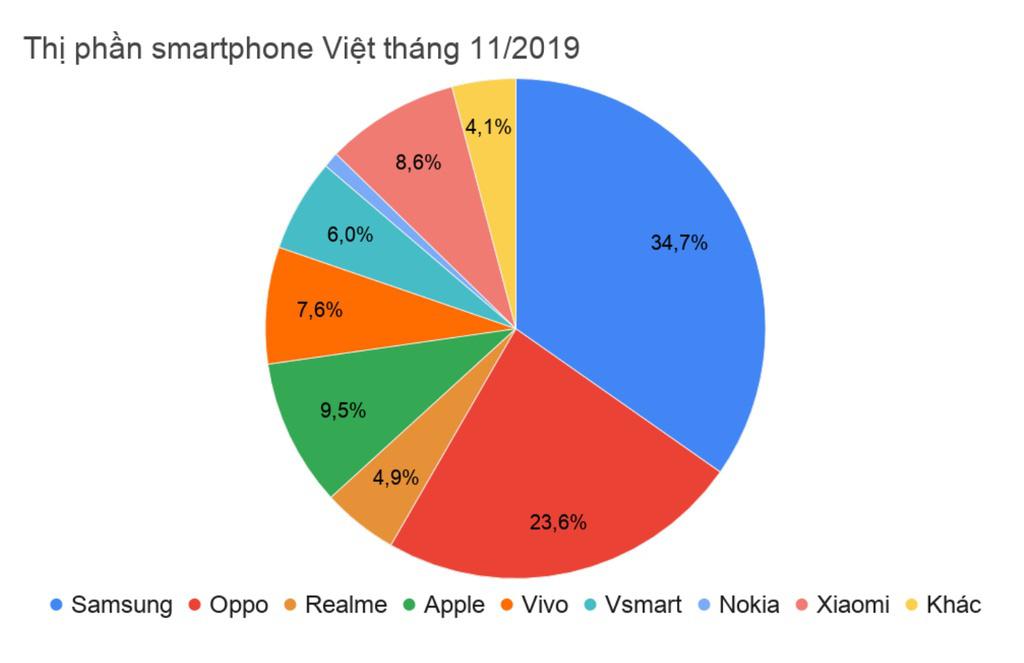 Thực hư thị phần điện thoại Vsmart vượt mặt cả iPhone của Apple tại Việt Nam? - Ảnh 4.
