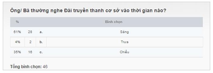 lay y kien ve loa phuong nguoi dung internet muon bo chiem 75