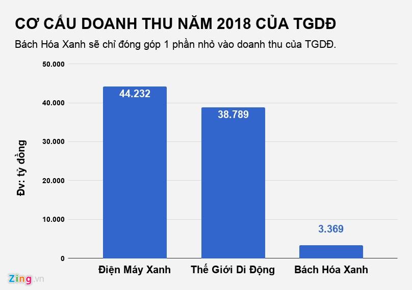 the gioi di dong dong 7 cua hang dien thoai giam mo bach hoa xanh