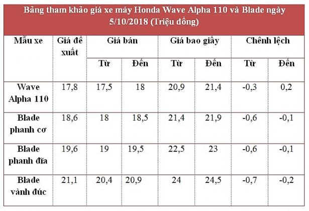 gia xe may honda ngay 5102018 wave alpha blade giam duoi gia de xuat
