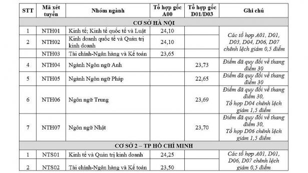 diem chuan nam 2018 chinh thuc cua truong dh ngoai thuong