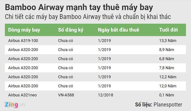 doi bay cua bamboo airways dang ra sao truoc ngay cat canh