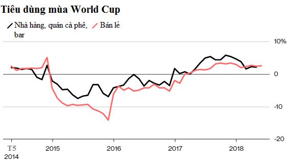 nganh tieu dung nga huong loi tu world cup