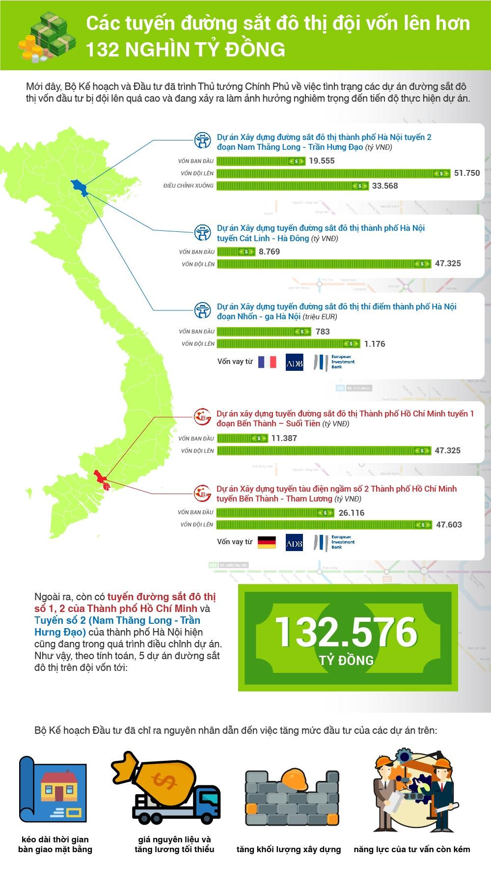 infographic 5 tuyen duong sat do thi doi von len hon 132 nghin ty dong