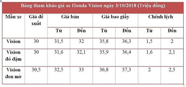 gia xe may honda vision ngay 3102018 tang 15 trieu dong
