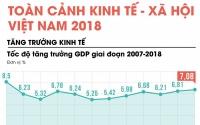 2019 kinh te viet nam co lam thach thuc cung nhieu co hoi