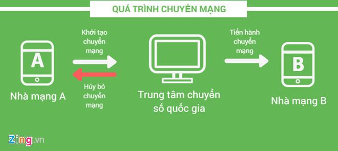 cuoi thang 11 cac thue bao co the chuyen mang giu nguyen so