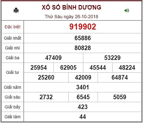 Kết Quả Xổ Số Kiến Thiết Binh Dương Kqxsbd Hom Nay 26 10 Việt Nam Mới