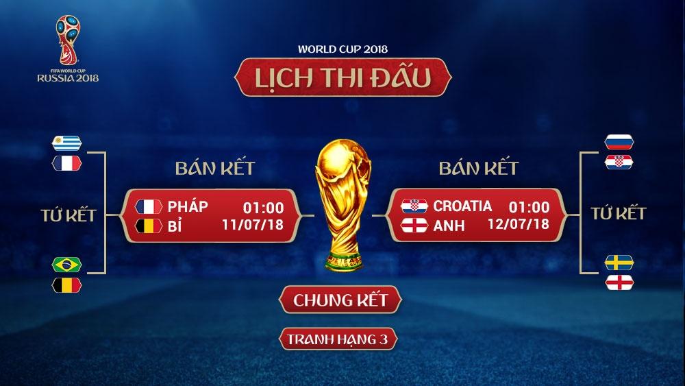 lich thi dau ban ket world cup 2018 anh tai tu hoi