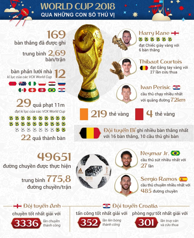 infographic world cup 2018 kho quen qua nhung con so thong ke thu vi