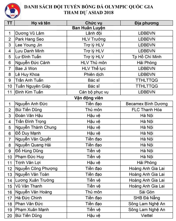 danh sach 20 cau thu u23 viet nam du asiad 2018 vang van lam tien linh khong co su cong bang tuyet doi