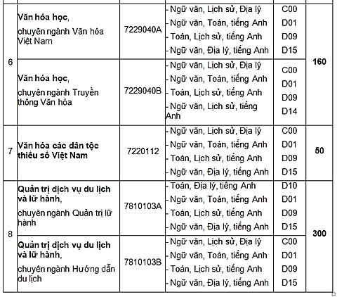 dai hoc van hoa tp hcm danh 30 tong chi tieu 2018 cho nganh du lich