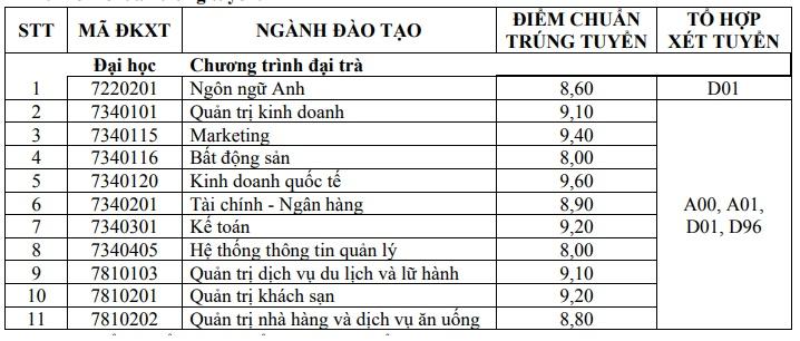thong tin tuyen sinh 2018 137 nhieu truong dai hoc cong bo diem chuan trung tuyen nam 2018