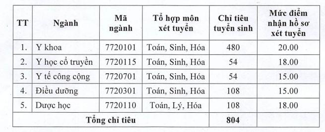 thong tin tuyen sinh 2018 167 them nhieu truong dh cong bo diem san trung tuyen nam 2018