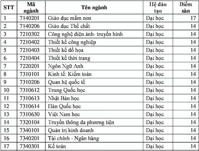 nhieu truong dai hoc lien tuc dieu chinh tang diem san xet tuyen