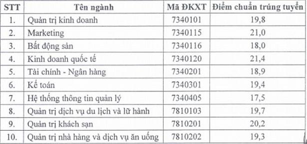 die m chua n truo ng dh tai chinh marketing nam 2018