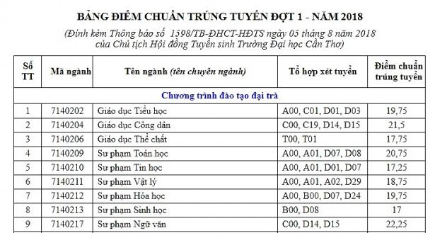 diem chuan truong dai hoc can tho nam 2018