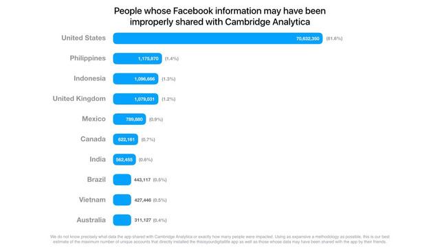 viet nam la 1 trong 10 quoc gia lo nhieu thong tin tren facebook