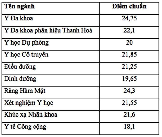 dai hoc y ha noi cong bo diem chuan 2018 cao nhat 2475 diem