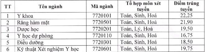 dh y duoc thai nguyen cong bo diem chuan 2018 tu 1675 2225 diem