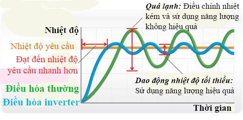 dieu hoa inverter khong tiet kiem dien dang ke hon dieu hoa thuong